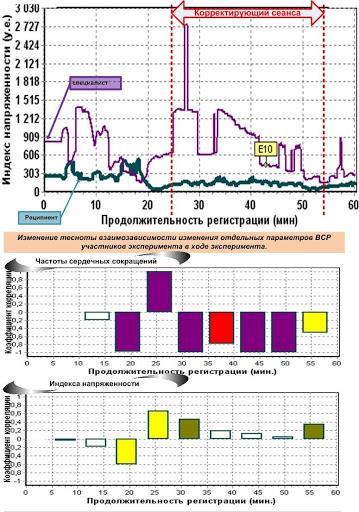 Динамика индекса напряженности