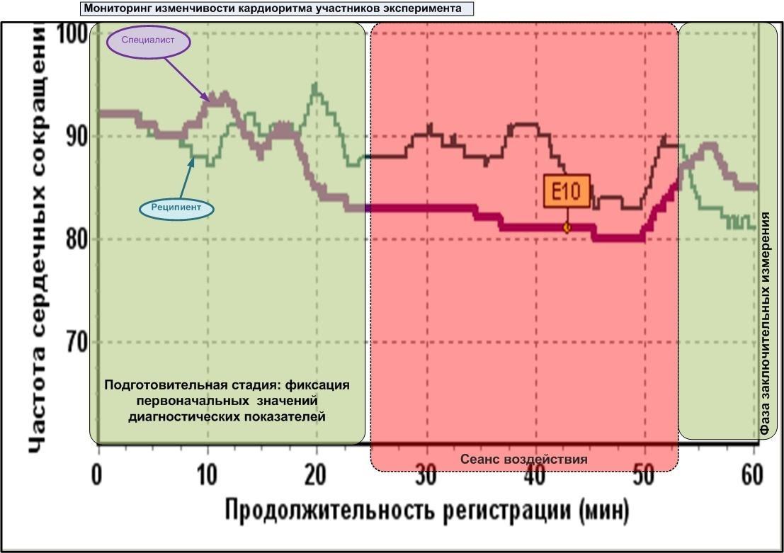График ЧСС во время эксперимента